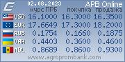 Курсы валют. www.agroprombank.com